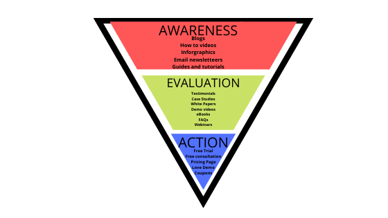 Content for each stage of funnel